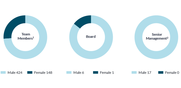 Total employed (1): Male 424, Female 148. Board: Male 6, Female 1. Senior Management (2): Male 17, Female 0